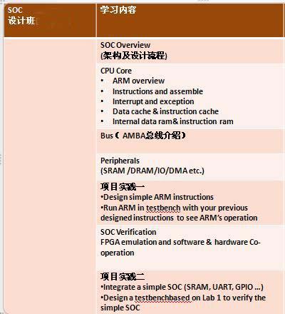 集成电路(ic)版图设计初级培训班